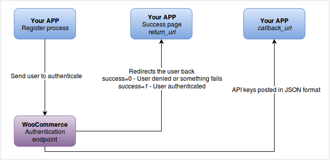 woocommerce auth endpoint flow