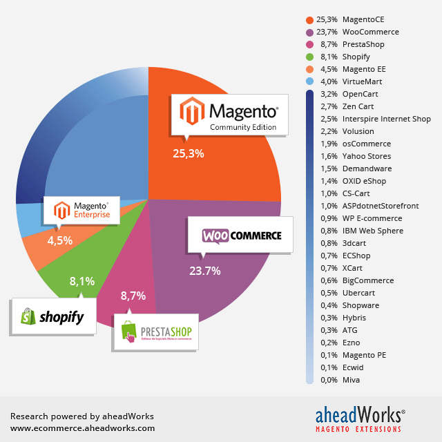 WooCommerce vs. Magento Popularity