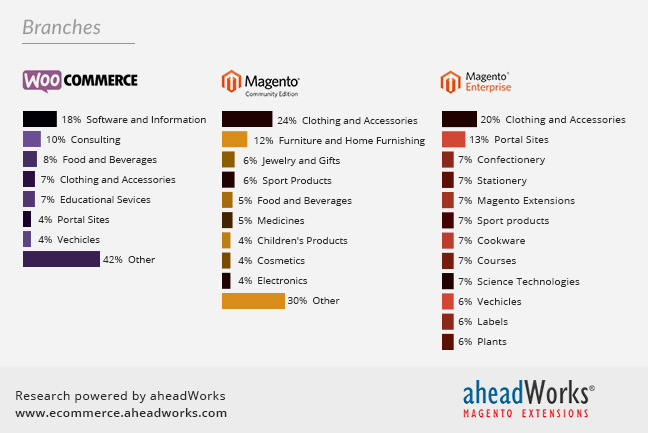 WooCommerce vs. Magento branches