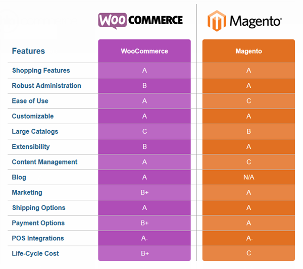 woocommerce vs magento features